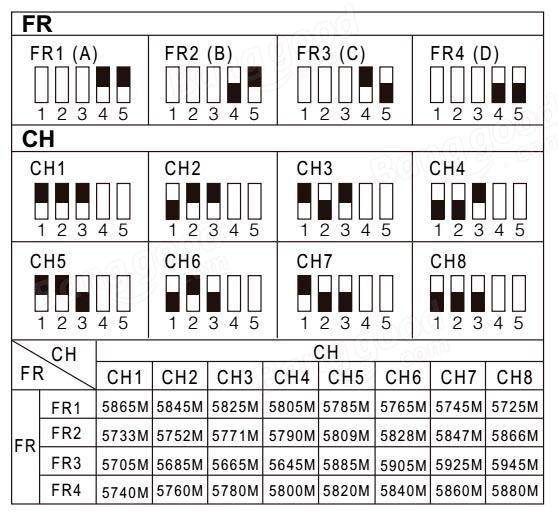 каналы и переключатели DYS X160 V3 Micro FPV Racer