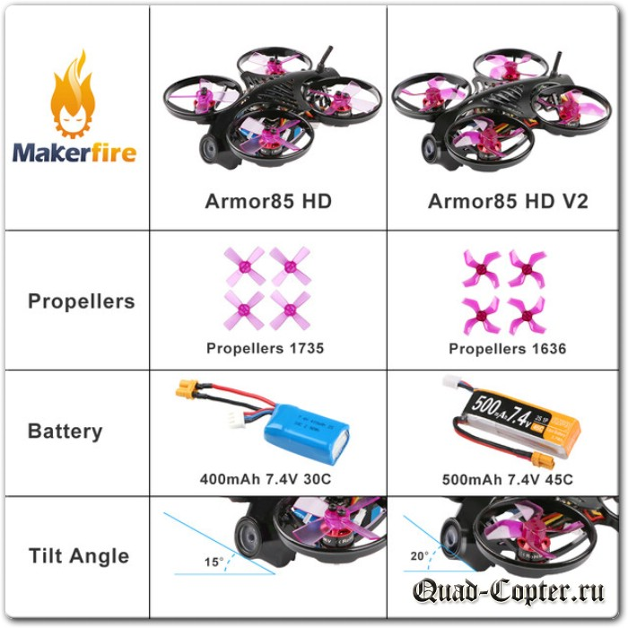 Обзор кинодрона Makerfire Armor 85 HD V2