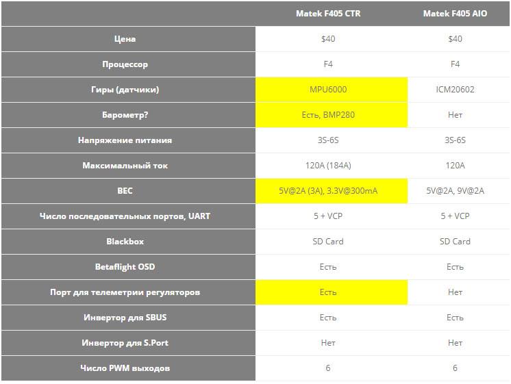 Обзор полетного контроллера Matek F405-CTR