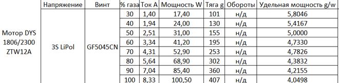 Тесты моторов DYS1806/2300, SunnySky 2204/2300, Tarot 1806/2280