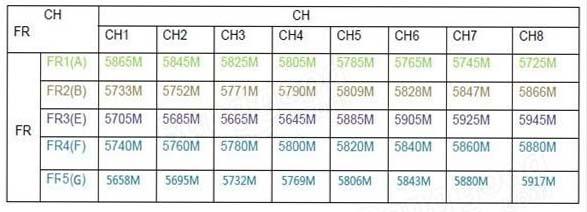 частоты Eachine TS5840